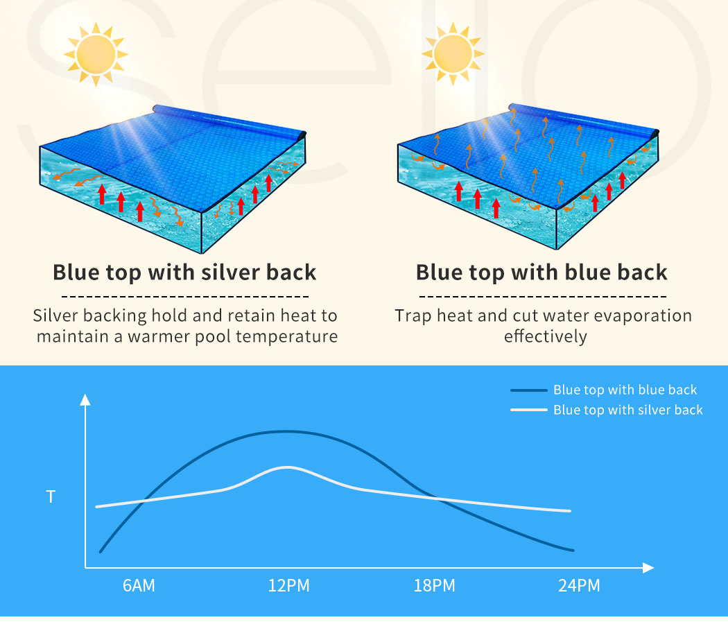 Solar-Swimming-Pool-Cover-400-500-Micron-Outdoor-Bubble-Blanket-Covers-7-Sizes thumbnail 98